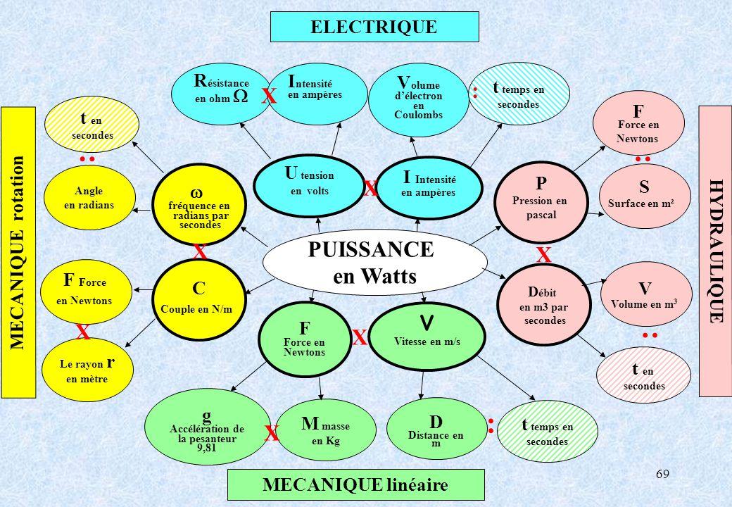 Volume d'électron en Coulombs Accélération de la pesanteur