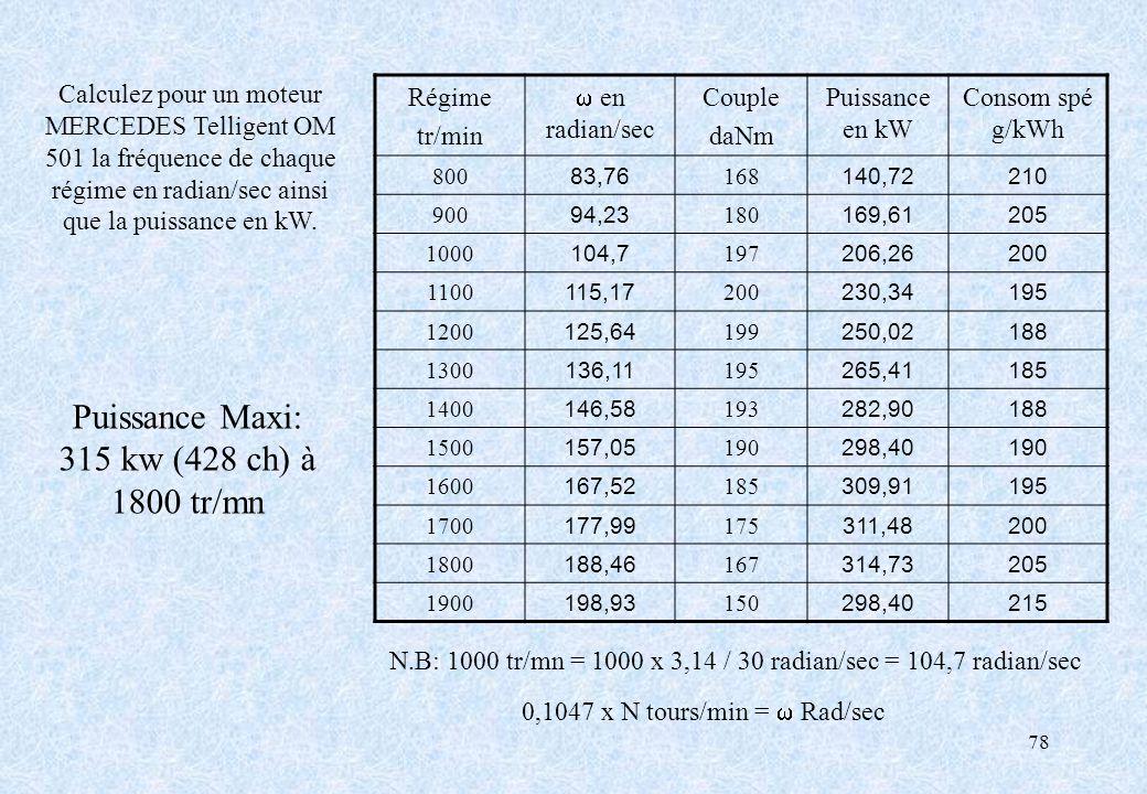 Puissance Maxi: 315 kw (428 ch) à 1800 tr/mn
