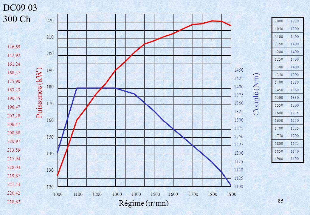 DC09 03 300 Ch Puissance (kW) Couple (Nm) Régime (tr/mn) 220210 200