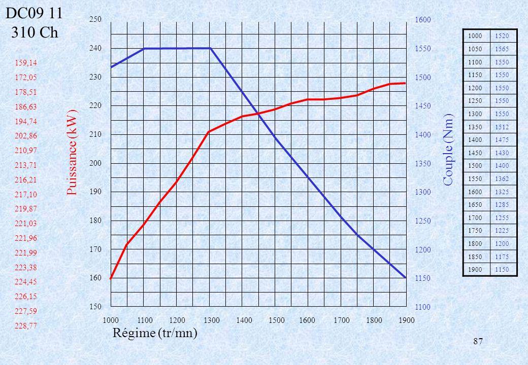 DC09 11 310 Ch Puissance (kW) Couple (Nm) Régime (tr/mn) 250 1600