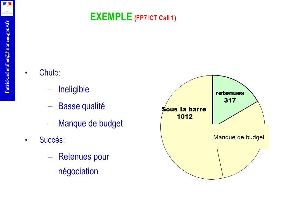 EXEMPLE (FP7 ICT Call 1) Ineligible Basse qualité Manque de budget