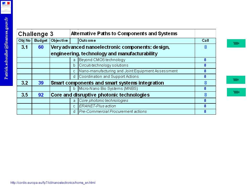 http://cordis.europa.eu/fp7/ict/nanoelectronics/home_en.html 134