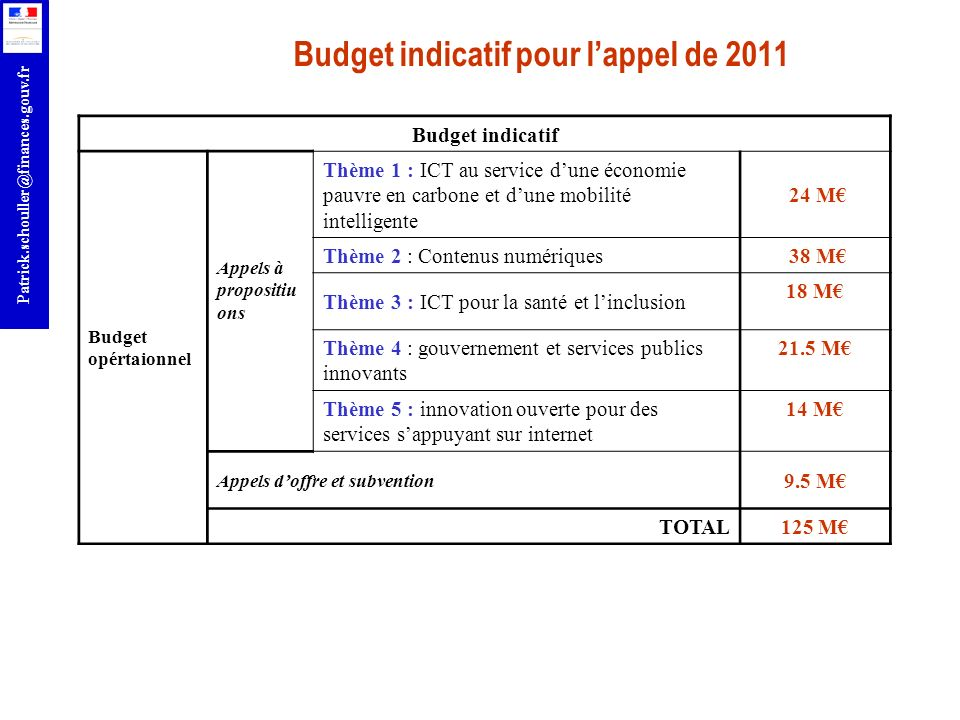 Budget indicatif pour l'appel de 2011