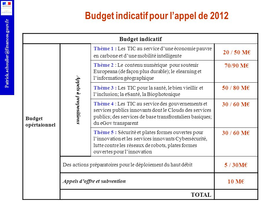 Budget indicatif pour l'appel de 2012