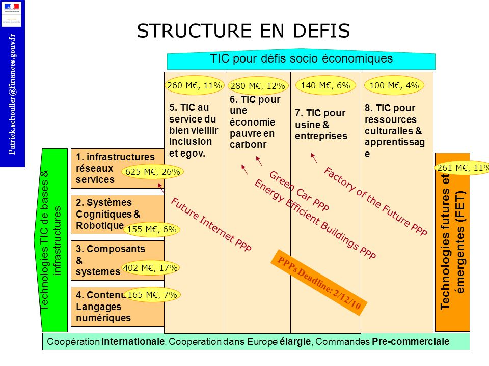 Technologies futures et