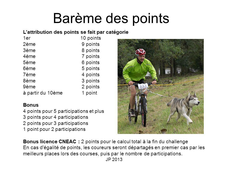 Barème des points L'attribution des points se fait par catégorie