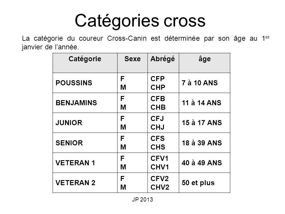 Catégories cross La catégorie du coureur Cross-Canin est déterminée par son âge au 1er janvier de l'année.