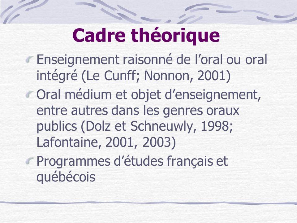 Cadre théorique Enseignement raisonné de l'oral ou oral intégré (Le Cunff; Nonnon, 2001)