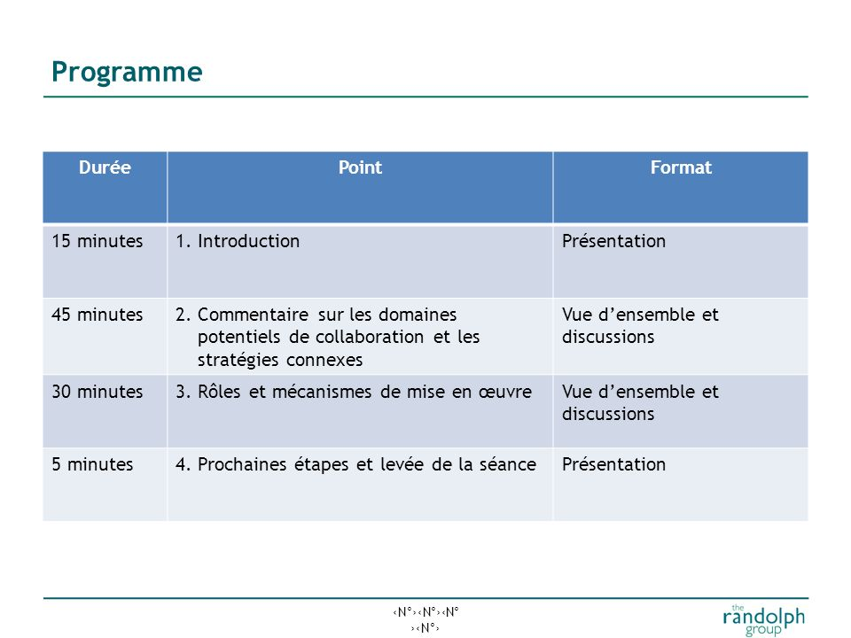 Programme Durée Point Format 15 minutes 1. Introduction Présentation