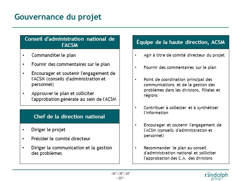 Gouvernance du projet Conseil d administration national de l ACSM