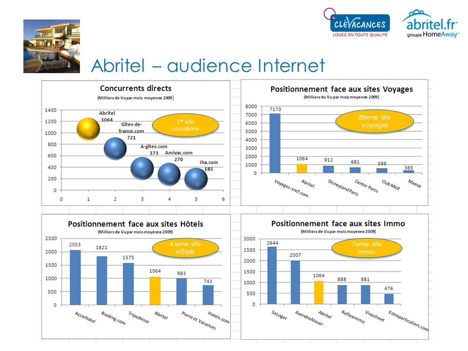 Abritel – audience Internet