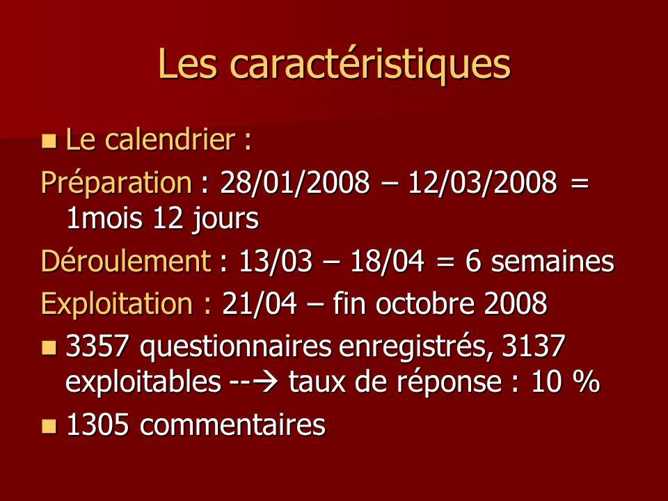 Les caractéristiques Le calendrier :