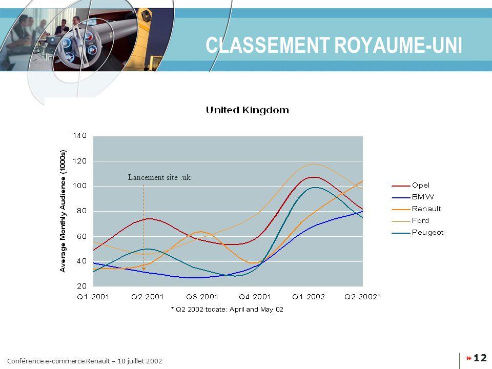 CLASSEMENT ROYAUME-UNI