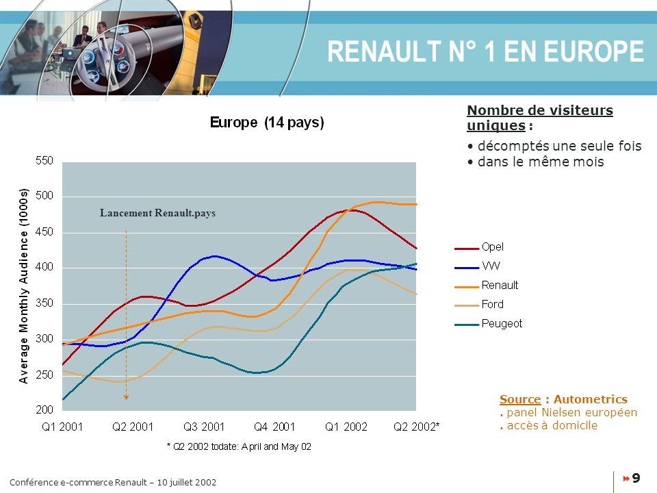 RENAULT N° 1 EN EUROPE Nombre de visiteurs uniques :