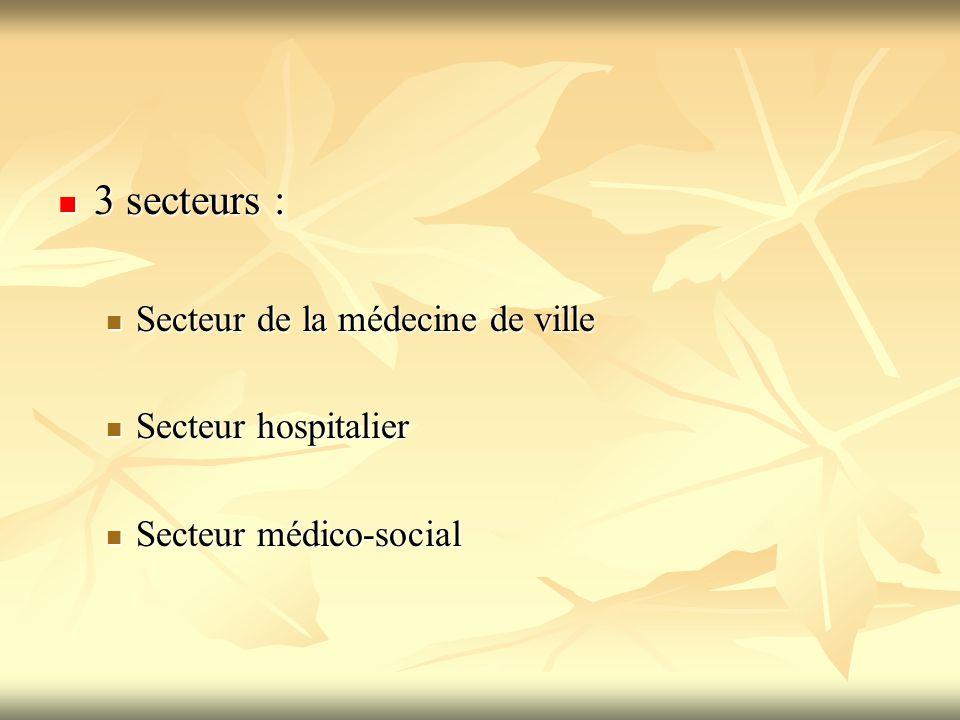 3 secteurs : Secteur de la médecine de ville Secteur hospitalier