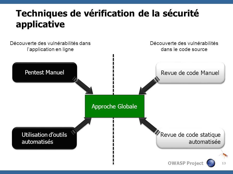 Techniques de vérification de la sécurité applicative