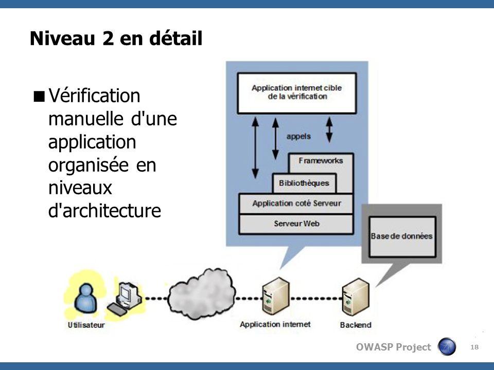 Niveau 2 en détail Vérification manuelle d une application organisée en niveaux d architecture.