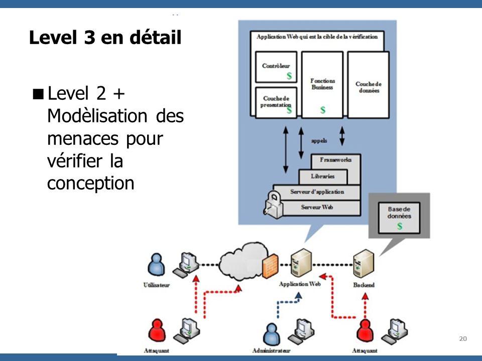 Level 2 + Modèlisation des menaces pour vérifier la conception