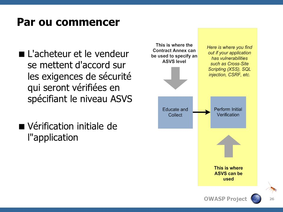 Par ou commencerL acheteur et le vendeur se mettent d accord sur les exigences de sécurité qui seront vérifiées en spécifiant le niveau ASVS.