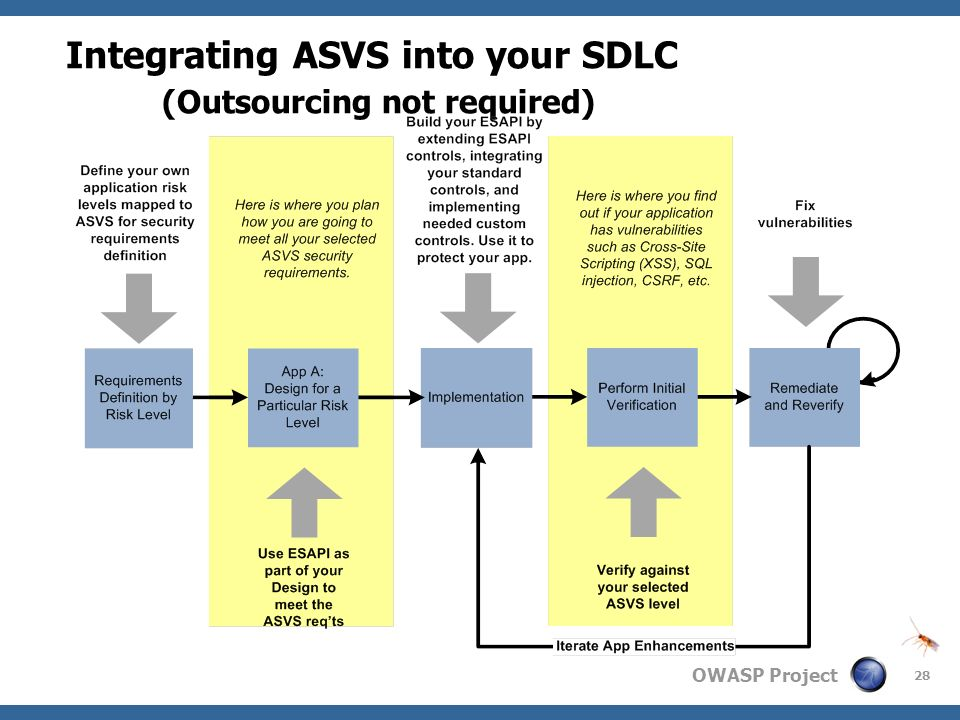 Integrating ASVS into your SDLC (Outsourcing not required)