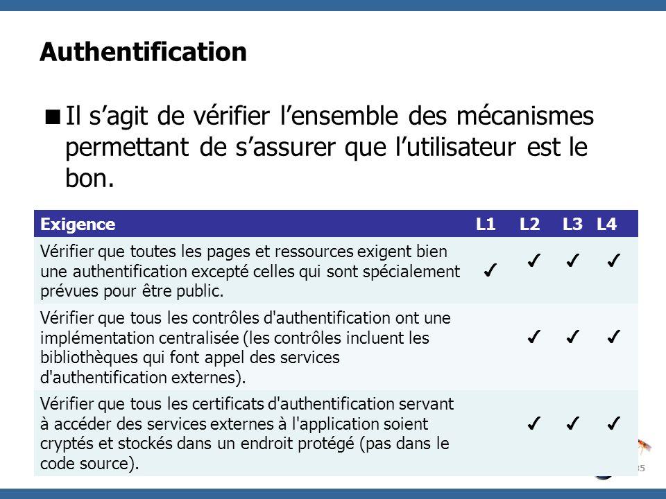AuthentificationIl s'agit de vérifier l'ensemble des mécanismes permettant de s'assurer que l'utilisateur est le bon.