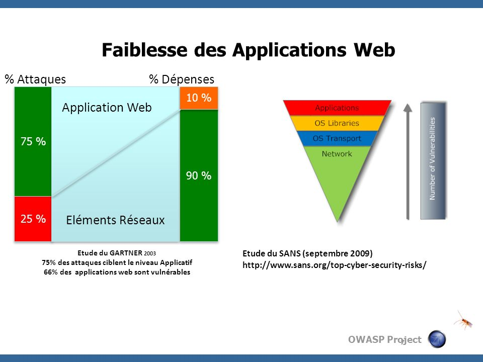 Faiblesse des Applications Web