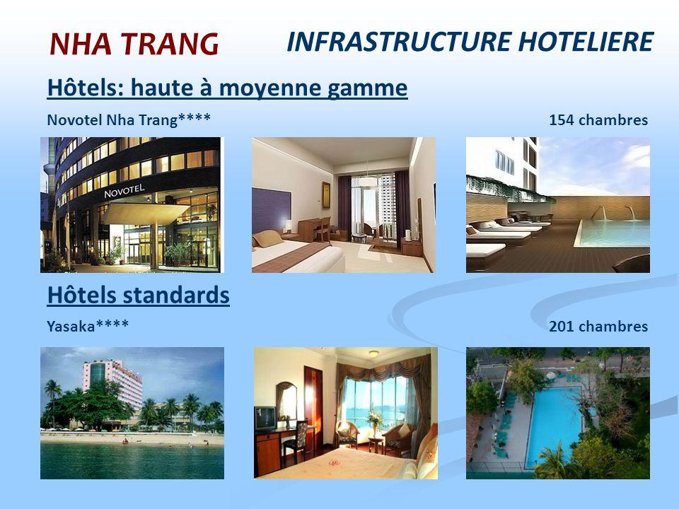 NHA TRANG INFRASTRUCTURE HOTELIERE Hôtels: haute à moyenne gamme