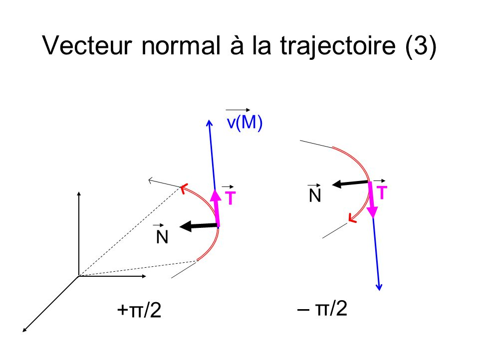Vecteur normal à la trajectoire (3)