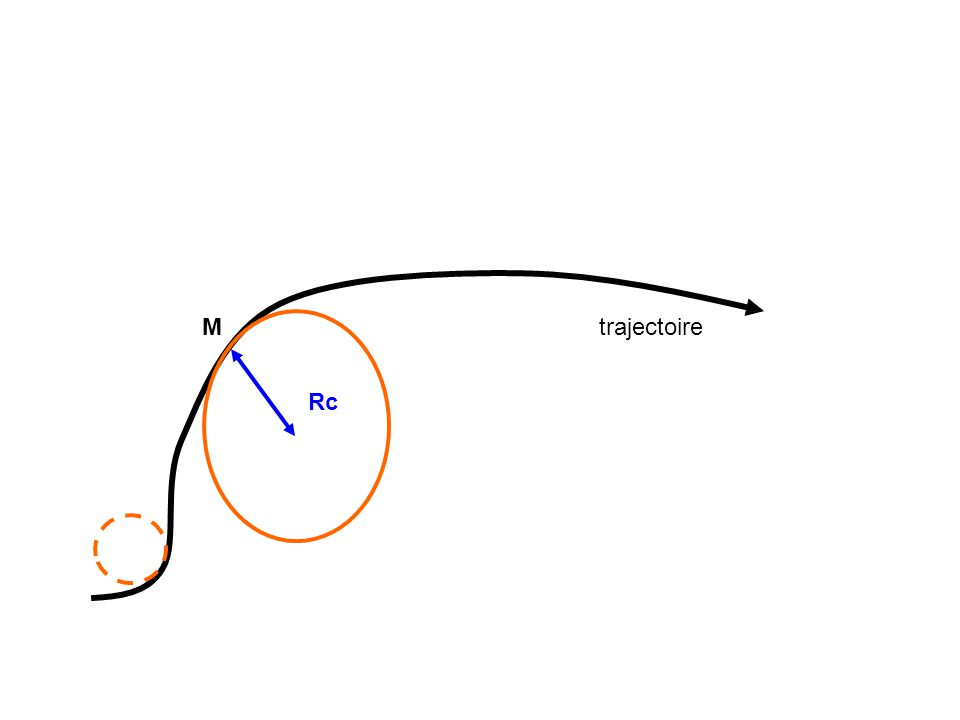 M trajectoire Rc