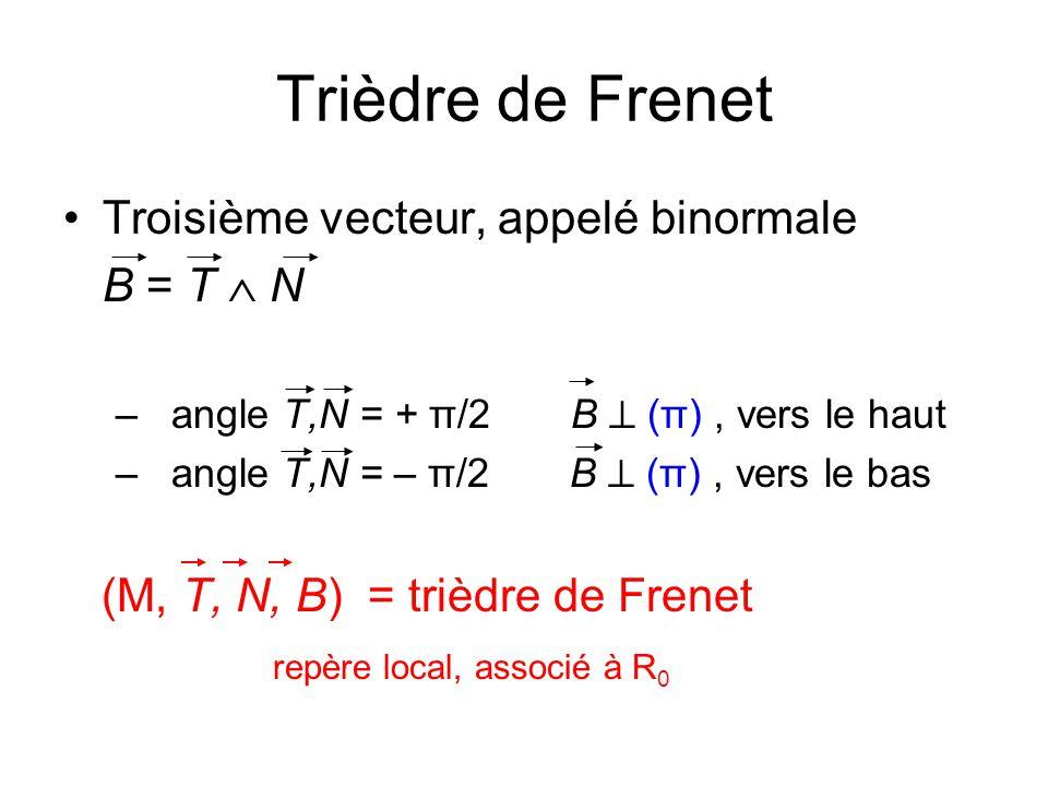 Trièdre de Frenet Troisième vecteur, appelé binormale B = T  N