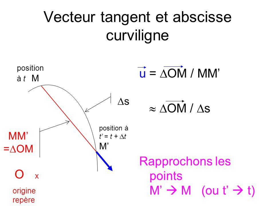 Vecteur tangent et abscisse curviligne
