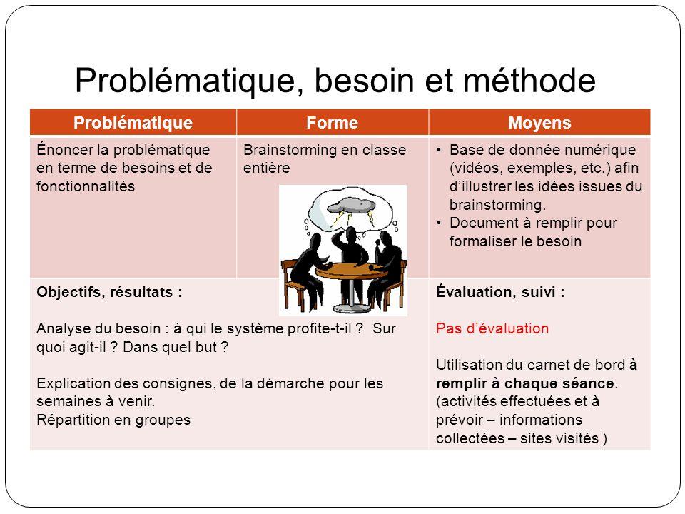 Problématique, besoin et méthode