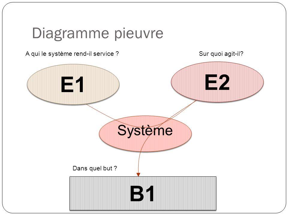 E2 E1 B1 Diagramme pieuvre Système A qui le système rend-il service