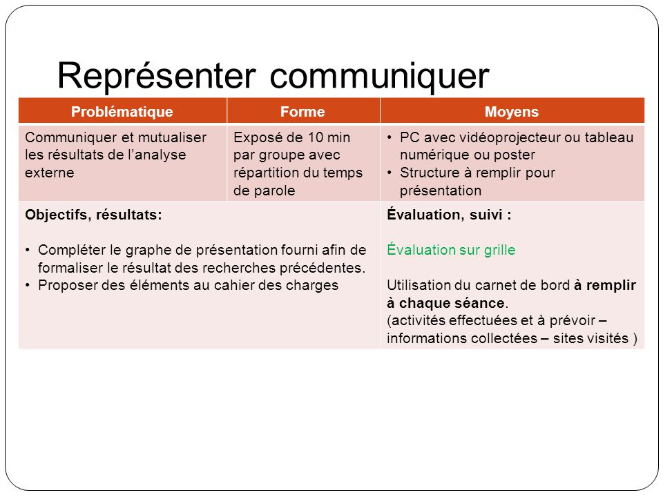 Représenter communiquer