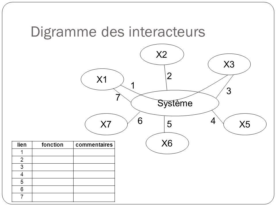 Digramme des interacteurs