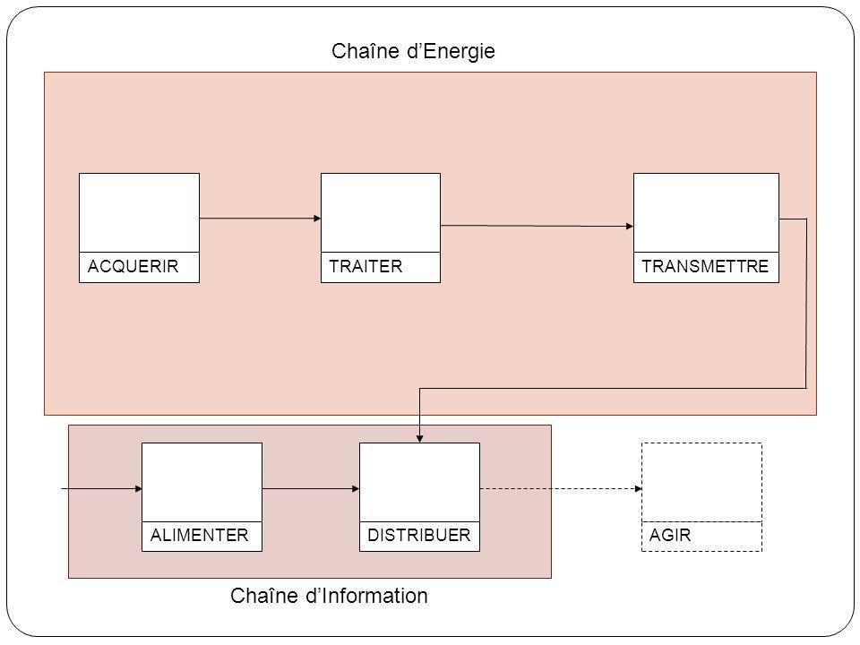 Chaîne d'Energie Chaîne d'Information ACQUERIR TRAITER TRANSMETTRE