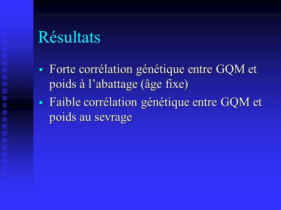Résultats Forte corrélation génétique entre GQM et poids à l'abattage (âge fixe) Faible corrélation génétique entre GQM et poids au sevrage.