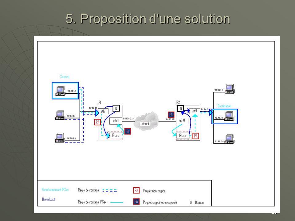 5. Proposition d une solution