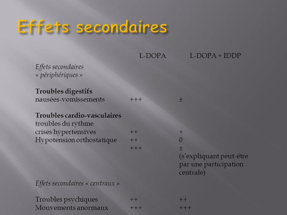 Effets secondaires L-DOPA L-DOPA + IDDP