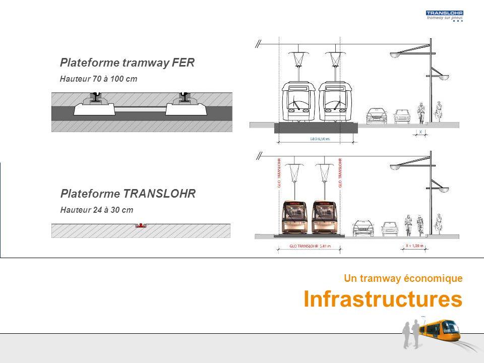 Plateforme tramway FER