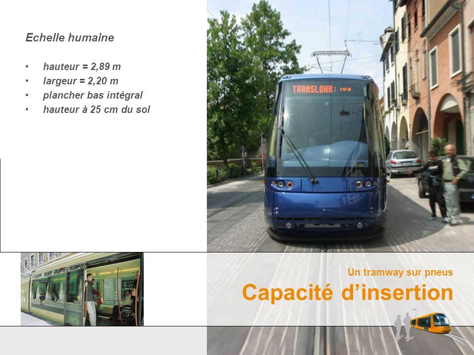 Echelle humaine hauteur = 2,89 m largeur = 2,20 m