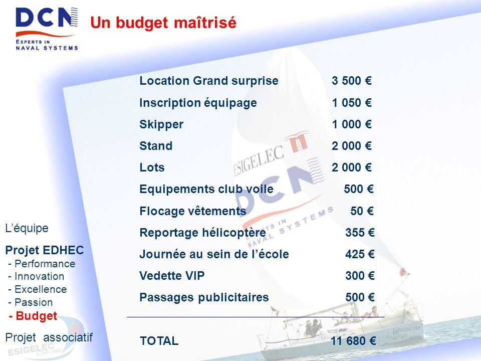 Un budget maîtrisé Location Grand surprise 3 500 €