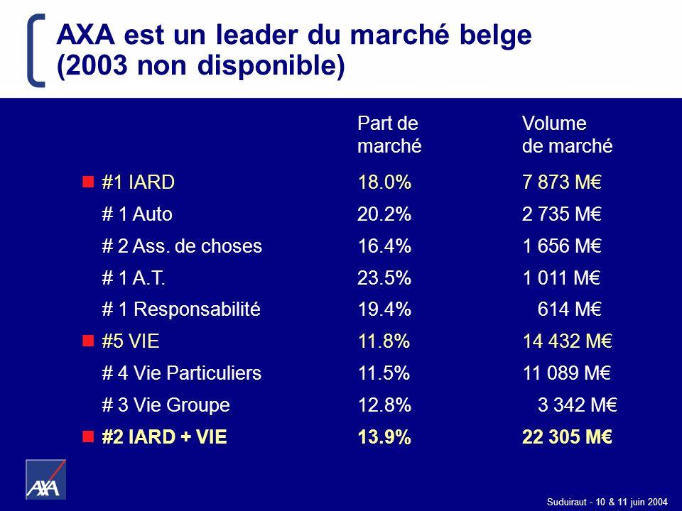 AXA est un leader du marché belge (2003 non disponible)