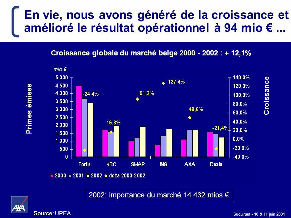 2002: importance du marché 14 432 mios €