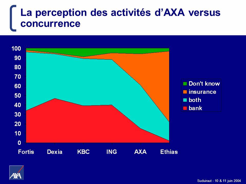 La perception des activités d'AXA versus concurrence