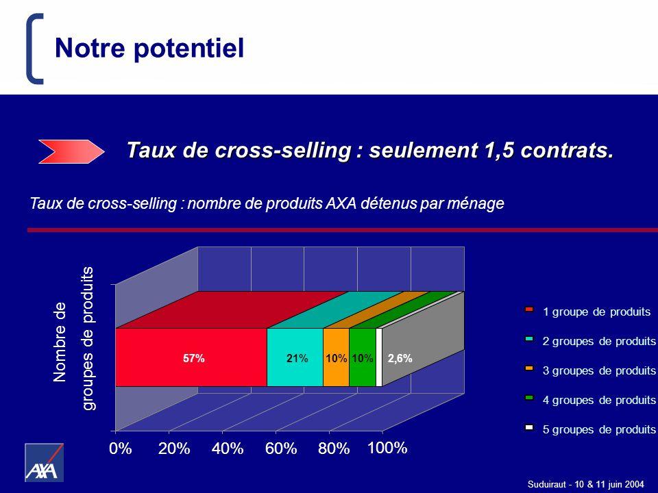 Notre potentiel Taux de cross-selling : seulement 1,5 contrats. 0% 20%