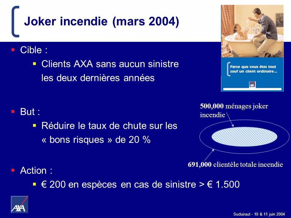 Joker incendie (mars 2004) Cible : Clients AXA sans aucun sinistre