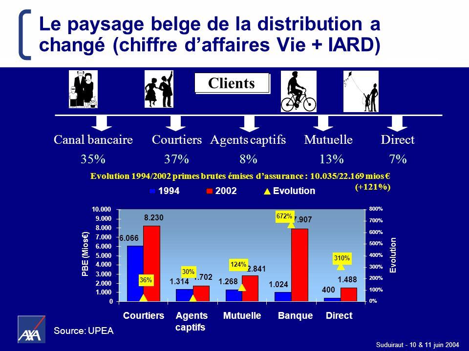 Le paysage belge de la distribution a changé (chiffre d'affaires Vie + IARD)