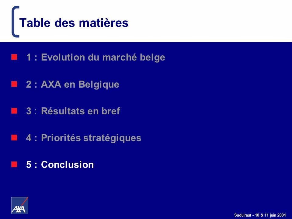 Table des matières 1 : Evolution du marché belge 2 : AXA en Belgique