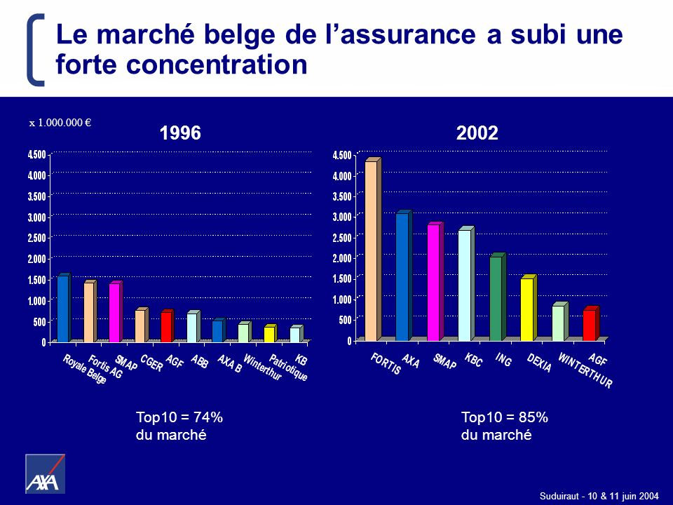 Le marché belge de l'assurance a subi une forte concentration